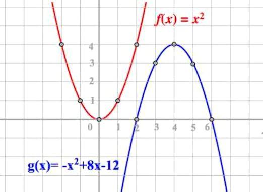 Фото - Що таке парабола?