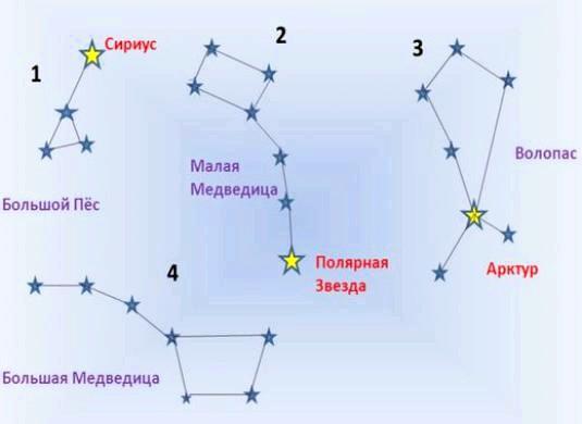 Фото - Як називаються зірки?