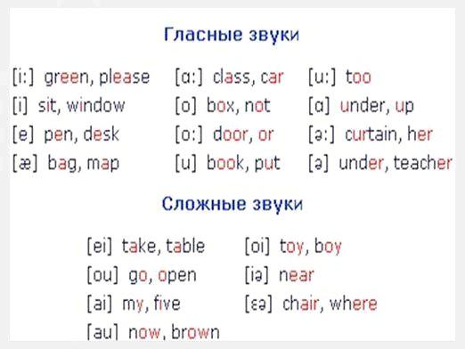 Фото - Як вимовляти англійські слова?