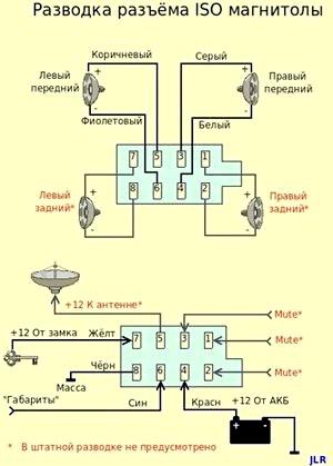 Фото - Підключення магнітоли