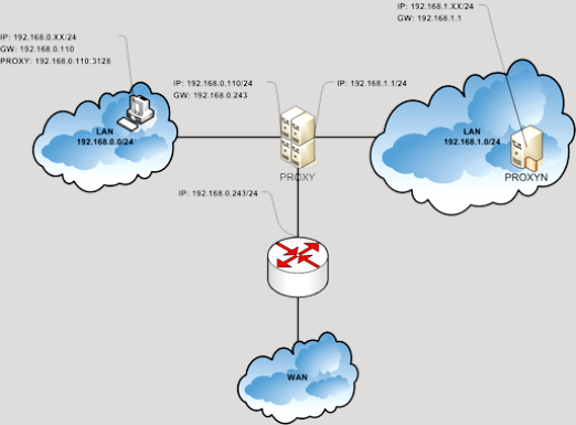 Фото - Що робить проксі-сервер?