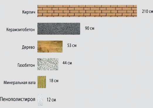 Фото - Якою має бути товщина стін?