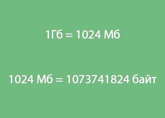 Фото - Скільки мегабайт в гігабайті?
