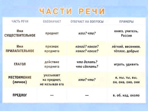 Фото - Що таке частина мови?