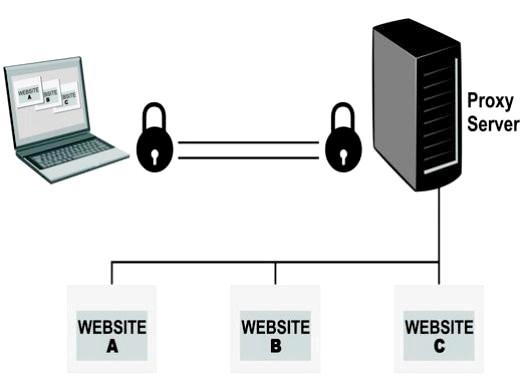 Фото - Що таке проксі-сервер?